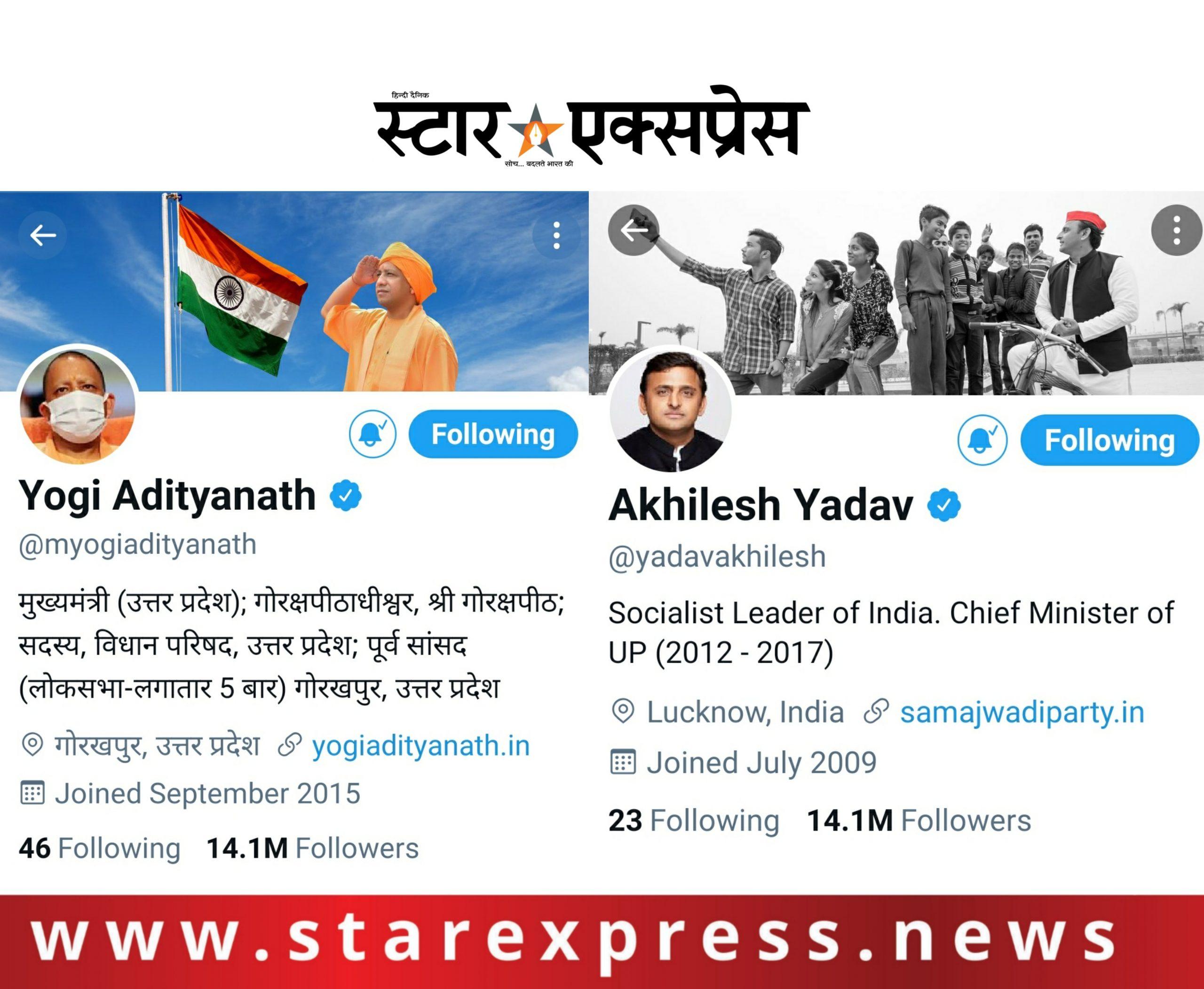 Photo of ट्विटर पर एक रोचक तथ्य: योगी आदित्यनाथ और अखिलेश यादव के फॉलोअर्स की संख्या बराबर